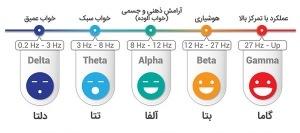 حالت های مختلف امواج مغزی